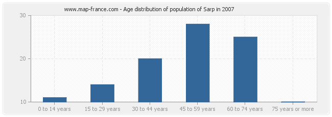Age distribution of population of Sarp in 2007