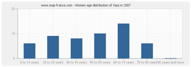 Women age distribution of Sarp in 2007