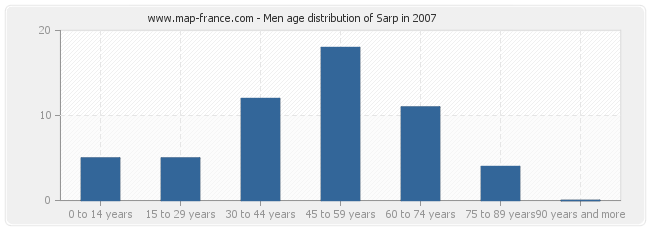 Men age distribution of Sarp in 2007