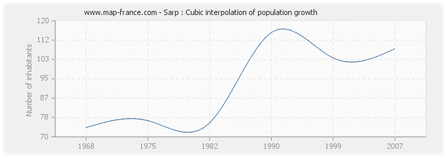 Sarp : Cubic interpolation of population growth