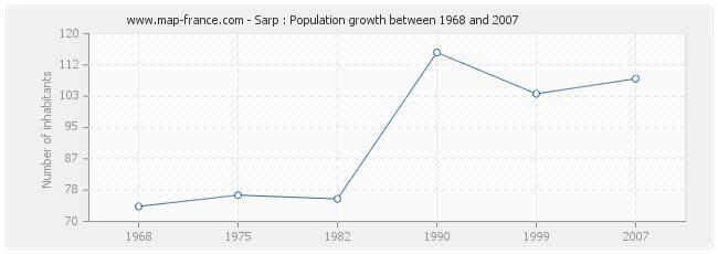 Population Sarp