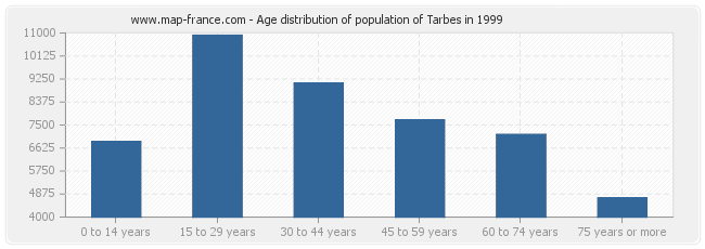 Age distribution of population of Tarbes in 1999