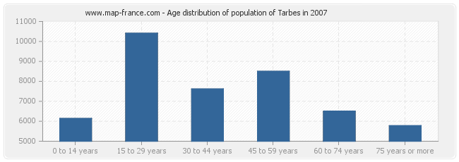 Age distribution of population of Tarbes in 2007