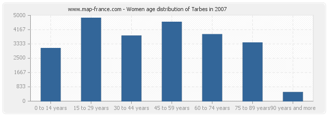 Women age distribution of Tarbes in 2007