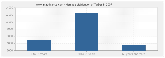 Men age distribution of Tarbes in 2007