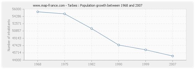 Population Tarbes