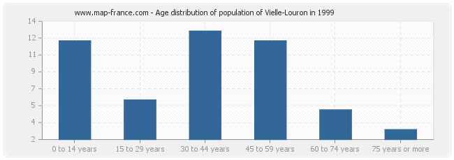 Age distribution of population of Vielle-Louron in 1999