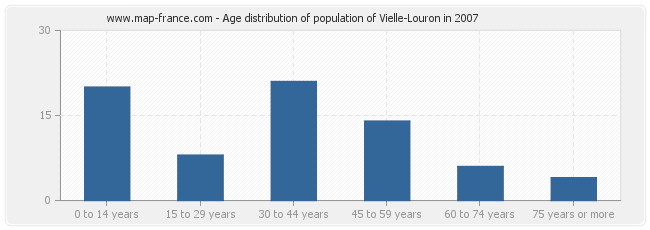 Age distribution of population of Vielle-Louron in 2007