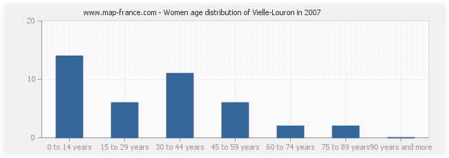 Women age distribution of Vielle-Louron in 2007