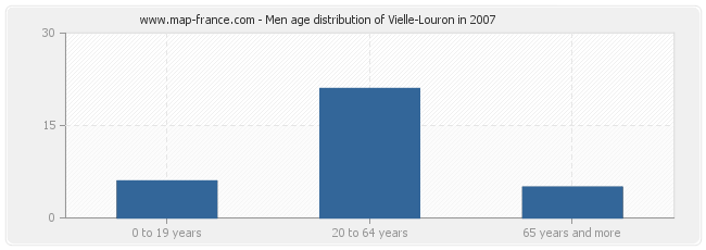 Men age distribution of Vielle-Louron in 2007