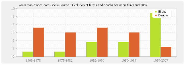 Vielle-Louron : Evolution of births and deaths between 1968 and 2007