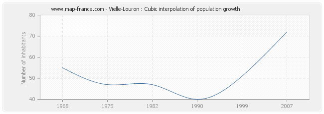 Vielle-Louron : Cubic interpolation of population growth