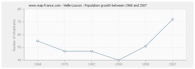 Population Vielle-Louron