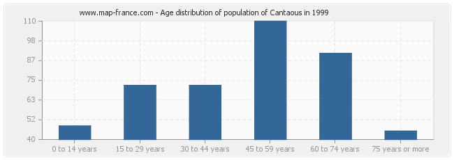 Age distribution of population of Cantaous in 1999