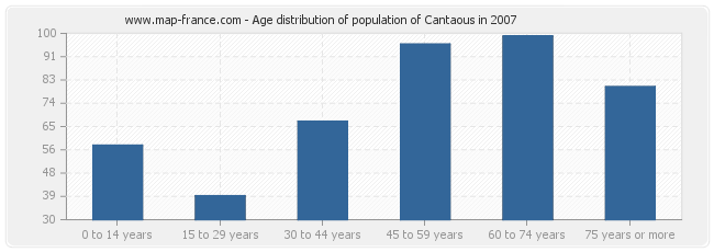 Age distribution of population of Cantaous in 2007