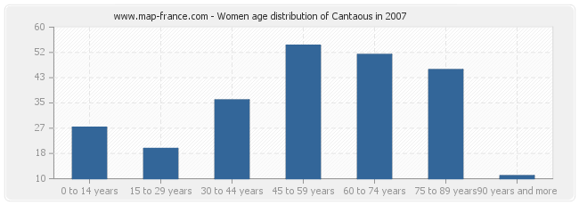 Women age distribution of Cantaous in 2007