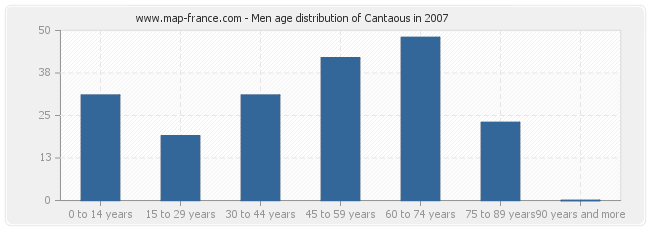 Men age distribution of Cantaous in 2007