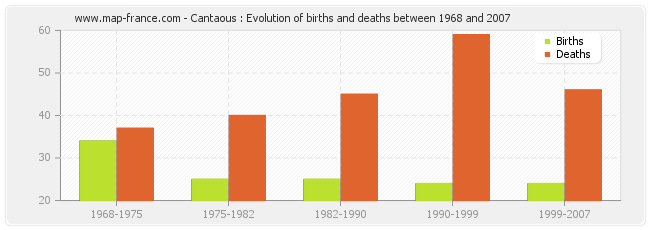 Cantaous : Evolution of births and deaths between 1968 and 2007