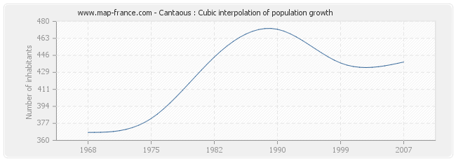 Cantaous : Cubic interpolation of population growth