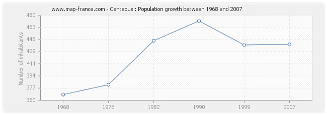 Population Cantaous
