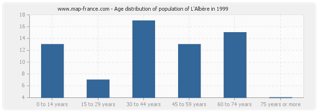 Age distribution of population of L'Albère in 1999