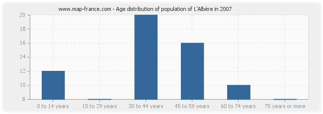 Age distribution of population of L'Albère in 2007