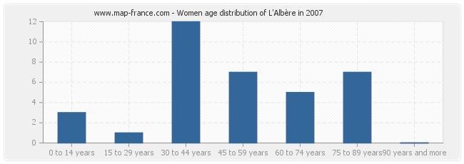 Women age distribution of L'Albère in 2007