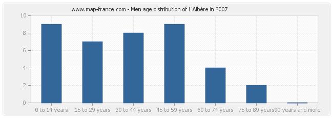 Men age distribution of L'Albère in 2007