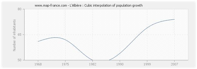 L'Albère : Cubic interpolation of population growth