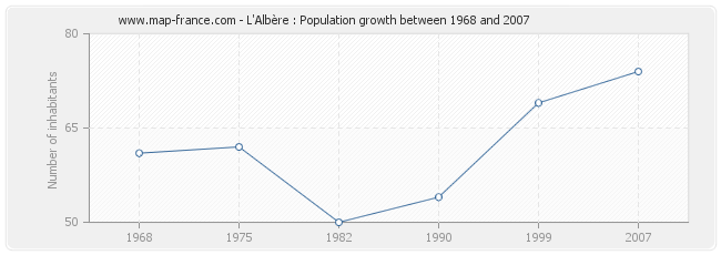 Population L'Albère
