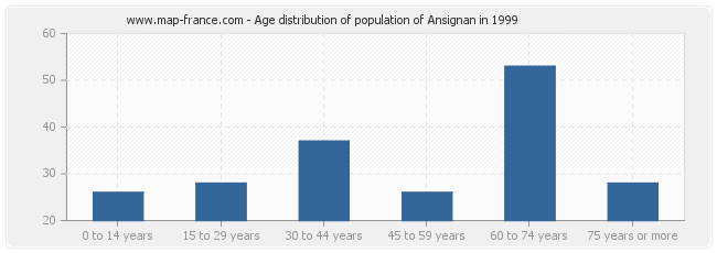 Age distribution of population of Ansignan in 1999