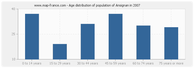 Age distribution of population of Ansignan in 2007