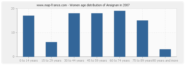 Women age distribution of Ansignan in 2007