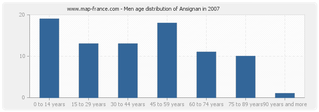 Men age distribution of Ansignan in 2007