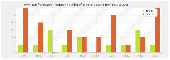 Ansignan : Number of births and deaths from 1999 to 2008