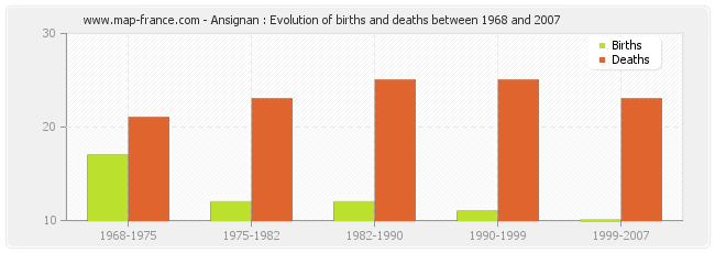 Ansignan : Evolution of births and deaths between 1968 and 2007