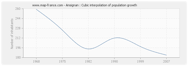 Ansignan : Cubic interpolation of population growth