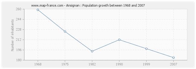 Population Ansignan