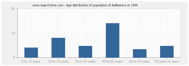 Age distribution of population of Baillestavy in 1999