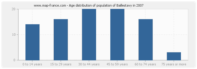 Age distribution of population of Baillestavy in 2007