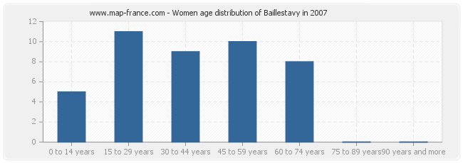 Women age distribution of Baillestavy in 2007