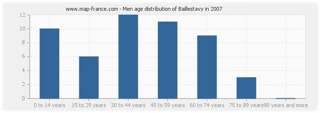 Men age distribution of Baillestavy in 2007