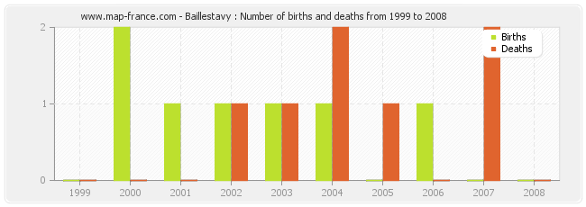 Baillestavy : Number of births and deaths from 1999 to 2008