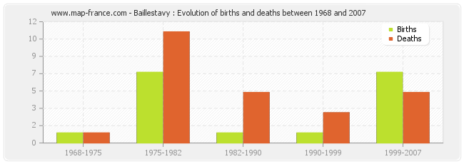 Baillestavy : Evolution of births and deaths between 1968 and 2007