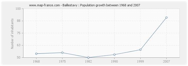 Population Baillestavy