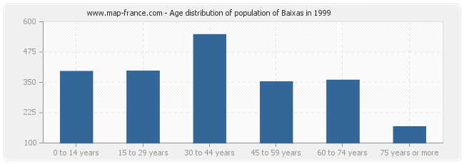 Age distribution of population of Baixas in 1999