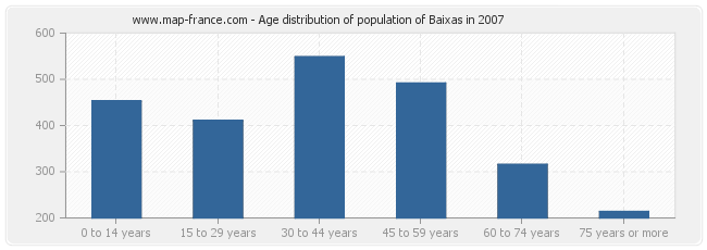 Age distribution of population of Baixas in 2007