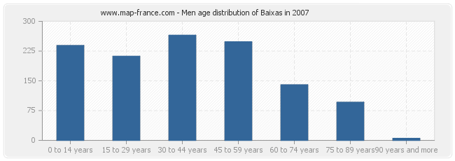 Men age distribution of Baixas in 2007