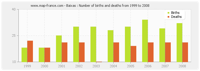 Baixas : Number of births and deaths from 1999 to 2008