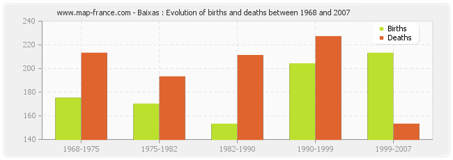 Baixas : Evolution of births and deaths between 1968 and 2007